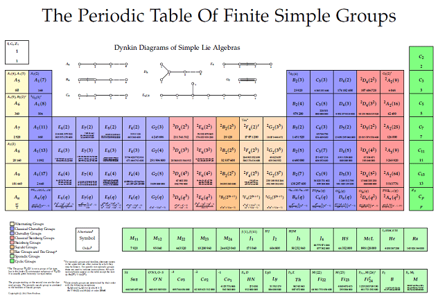 Tabla periodica x grupos images periodic table and sample with tabla periodica x grupos thank you for visiting flavorsomefo nowadays were excited to declare that we have discovered an incredibly interesting topic to urtaz Image collections